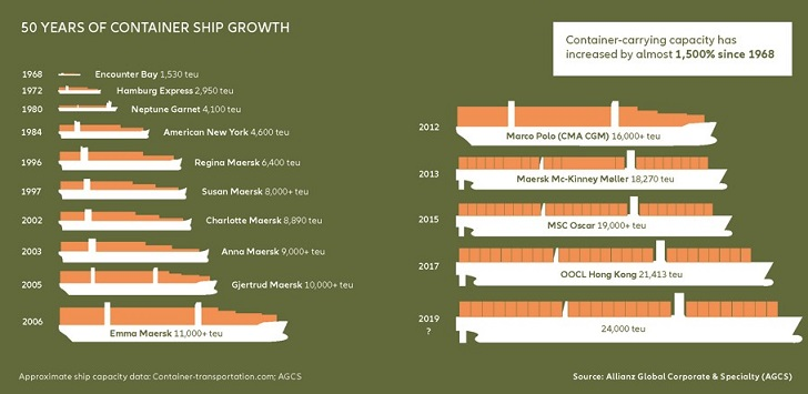 50-years-of-containership-growth