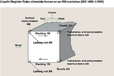 ships' behaviour & How to calculate Lashing Strength onboard