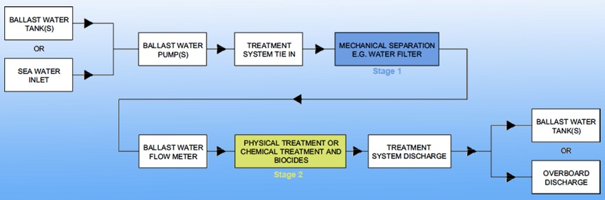 Ballast water treatment two stages