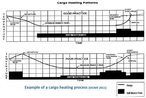 Safety precaution during oil handling, heating planning