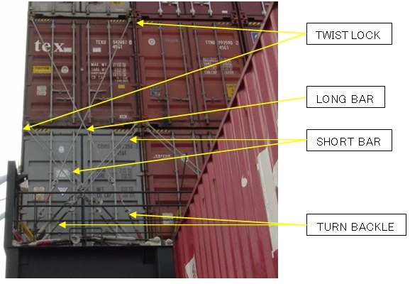 container securing arrangement