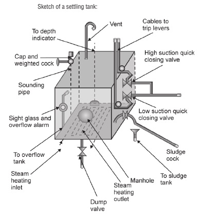 heating arrangement for a fuel oil settling tank