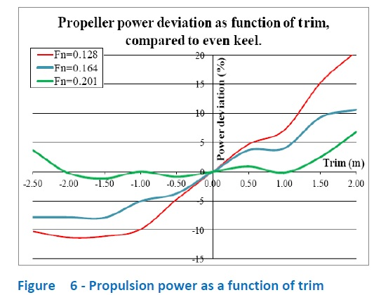 propulsion power as a function of trim