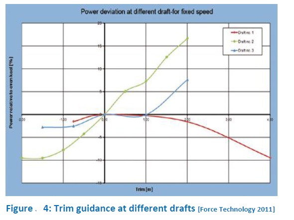 Ship-board Energy Efficiency Measures - Trim optimization