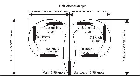 Turning circle diameter for a typical containership