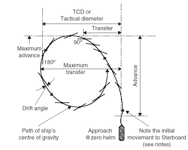 Turning cicle diameter for a typical containership